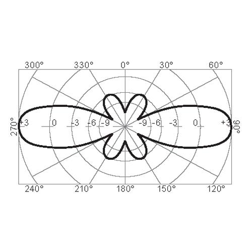 BC2-3G W Omnidirectional Antenna